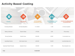 Product Cost Management PCM Activity Based Costing Ppt Outline Styles PDF
