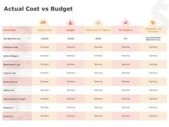 Product Cost Management PCM Actual Cost Vs Budget Ppt Layouts Guidelines PDF