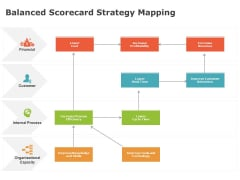 Product Cost Management PCM Balanced Scorecard Strategy Mapping Ppt File Slide PDF
