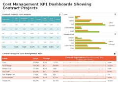 Product Cost Management PCM Cost Management KPI Dashboards Showing Contract Projects Elements PDF
