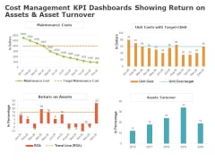 Product Cost Management PCM Cost Management KPI Dashboards Showing Return On Assets And Asset Turnover Elements PDF