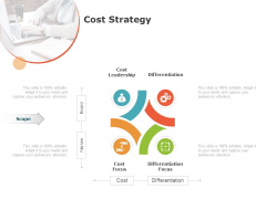 Product Cost Management PCM Cost Strategy Ppt Outline Sample PDF
