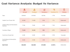 Product Cost Management PCM Cost Variance Analysis Budget Vs Variance Ppt Layouts Files PDF