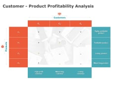 Product Cost Management PCM Customer Product Profitability Analysis Ppt Infographics Templates PDF