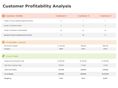 Product Cost Management PCM Customer Profitability Analysis Ppt Layouts Guidelines PDF