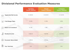 Product Cost Management PCM Divisional Performance Evaluation Measures Ppt Layouts Sample PDF