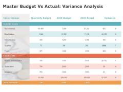 Product Cost Management PCM Master Budget Vs Actual Variance Analysis Ppt Slides Format PDF
