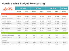 Product Cost Management PCM Monthly Wise Budget Forecasting Ppt Gallery Visuals PDF