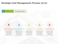 Product Cost Management PCM Strategic Cost Management Process Levers Ppt Summary Introduction PDF
