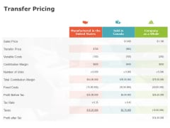 Product Cost Management PCM Transfer Pricing Costs Ppt Summary Graphics Pictures PDF