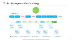 Product Demand Administration Project Management Methodology Professional PDF