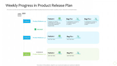 Product Demand Administration Weekly Progress In Product Release Plan Infographics PDF