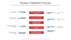 Product Demand Document Product Validation Process Ppt Show Background Images PDF