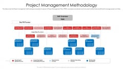 Product Demand Document Project Management Methodology Inspiration PDF