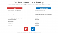 Product Demand Document Solutions To Overcome The Gap Infographics PDF