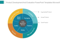 Product Development And Evaluation Powerpoint Templates Microsoft