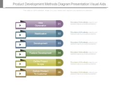 Product Development Methods Diagram Presentation Visual Aids