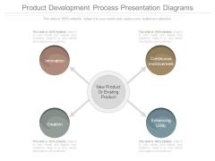 Product Development Process Presentation Diagrams