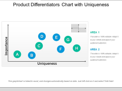 Product Differentiators Chart With Uniqueness Ppt PowerPoint Presentation Icon Slide Download PDF