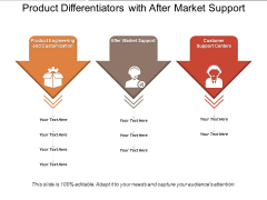 Product Differentiators With After Market Support Ppt PowerPoint Presentation Summary Outfit PDF