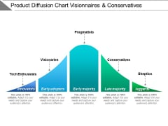 Product Diffusion Chart Visionaries And Conservatives Ppt PowerPoint Presentation Model Clipart