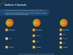Product Distribution Sales And Marketing Channels Indirect Channels Ppt Outline Show PDF