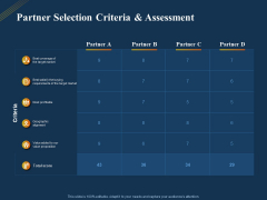 Product Distribution Sales And Marketing Channels Partner Selection Criteria And Assessment Ppt File Slide Download PDF