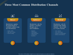 Product Distribution Sales And Marketing Channels Three Most Common Distribution Channels Ppt File Icon PDF