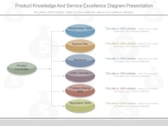 Product Knowledge And Service Excellence Diagram Presentation