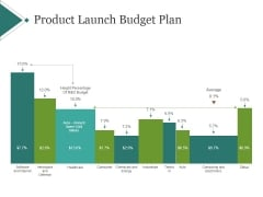 Product Launch Budget Plan Ppt PowerPoint Presentation Example 2015