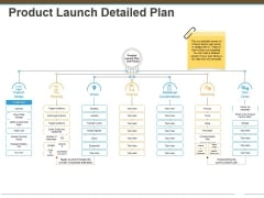 Product Launch Detailed Plan Ppt Powerpoint Presentation Professional Example