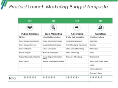 Product Launch Marketing Budget Template Ppt PowerPoint Presentation Professional Clipart