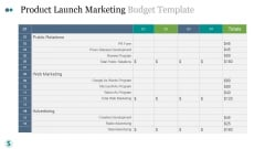 Product Launch Marketing Budget Template Ppt PowerPoint Presentation Show