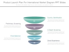 Product Launch Plan For International Market Diagram Ppt Slides