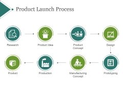 Product Launch Process Ppt PowerPoint Presentation Ideas