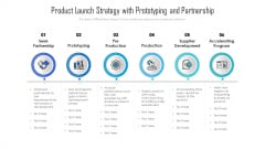 Product Launch Strategy With Prototyping And Partnership Ppt Infographics Picture PDF