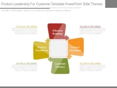 Product Leadership For Customer Template Powerpoint Slide Themes