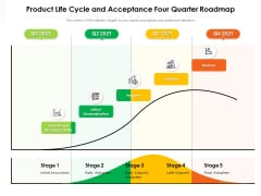 Product Life Cycle And Acceptance Four Quarter Roadmap Formats