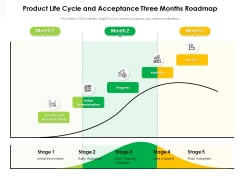 Product Life Cycle And Acceptance Three Months Roadmap Clipart
