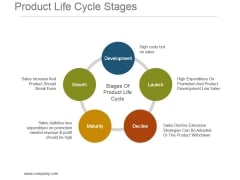 Product Life Cycle Stages Ppt Background