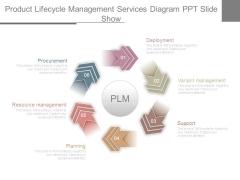 Product Lifecycle Management Services Diagram Ppt Slide Show