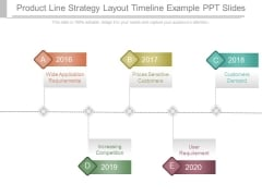 Product Line Strategy Layout Timeline Example Ppt Slides