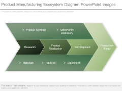 Product Manufacturing Ecosystem Diagram Powerpoint Images