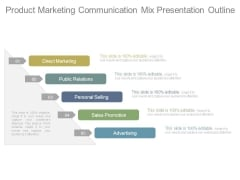 Product Marketing Communication Mix Presentation Outline