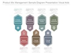 Product Mix Management Sample Diagram Presentation Visual Aids