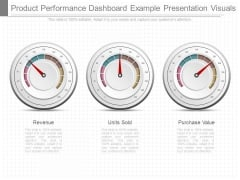 Product Performance Dashboard Example Presentation Visuals