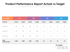 Product Performance Report Actual Vs Target Ppt PowerPoint Presentation File Styles PDF
