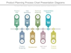 Product Planning Process Chart Presentation Diagrams