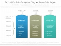 Product Portfolio Categories Diagram Powerpoint Layout