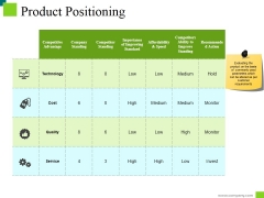 Product Positioning Ppt PowerPoint Presentation Inspiration Deck